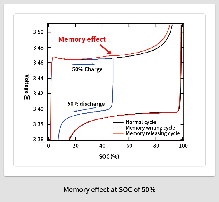 """Discovery of """"Memory Effect"""" in Li-ion Battery"""