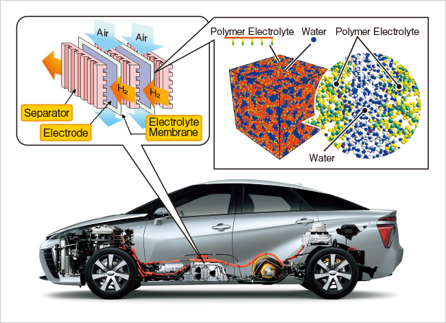 Battery and Fuel Cell | Research Activities | Toyota Central R&D