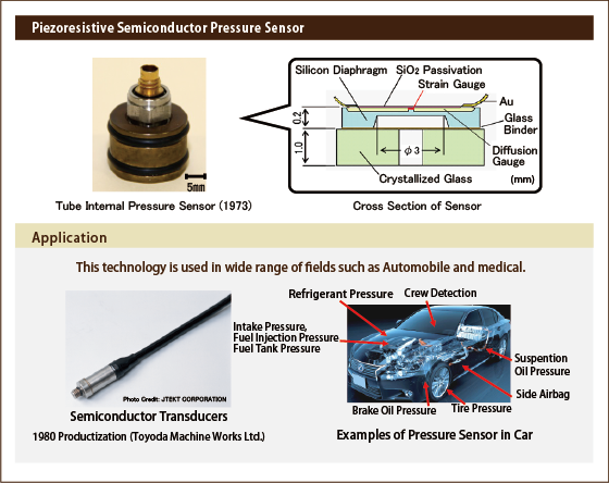 Features of the Piezoresistive Semiconductor Pressure Sensor