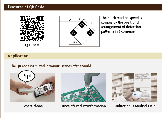 Features of the QR code